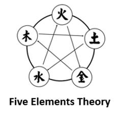 Elements Checker