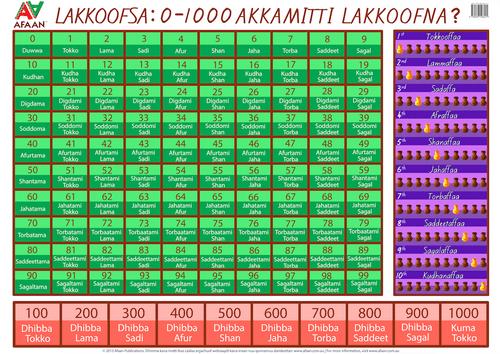 E-POSTER: 0-1000 Akkamitti Laakkoofna?