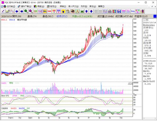 FQC 股市分析系統 (內部付款測試中,請勿付款)