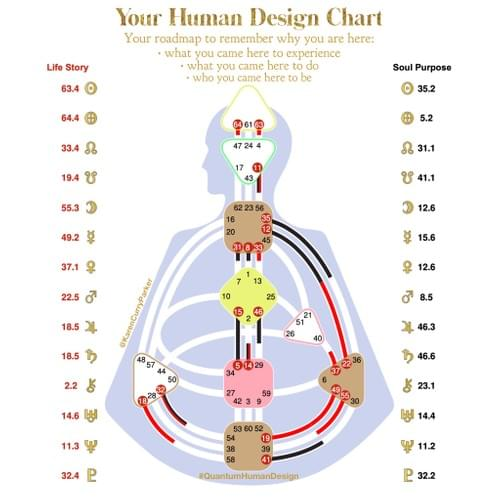 Course: How to Read your Human Design Chart