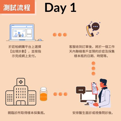 新型冠狀病毒(COVID-19) RT-PCR核酸測試【基本計劃】