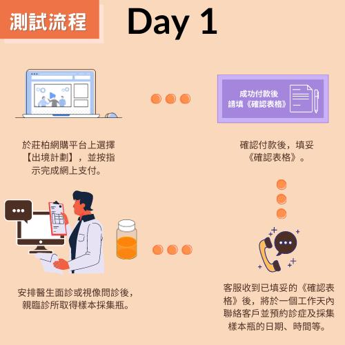新型冠狀病毒(COVID-19) RT-PCR核酸測試 【出境計劃】