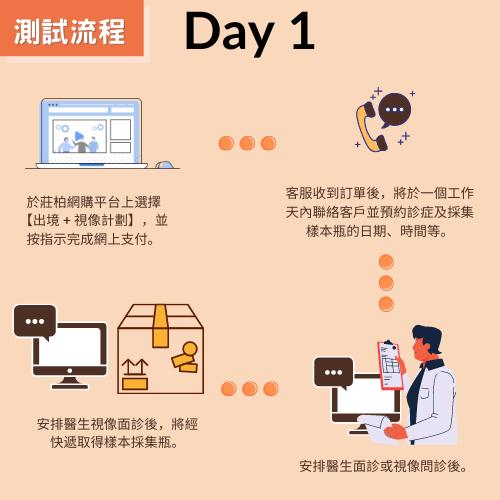 新型冠狀病毒(COVID-19) RT-PCR核酸測試 【出境人士+足不出戶計劃】