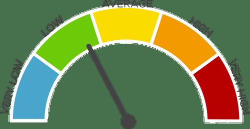 Agri-Risk Score