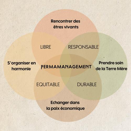 Le permanagement : quand la permaculture inspire une nouvelle ère du management (1 jour)