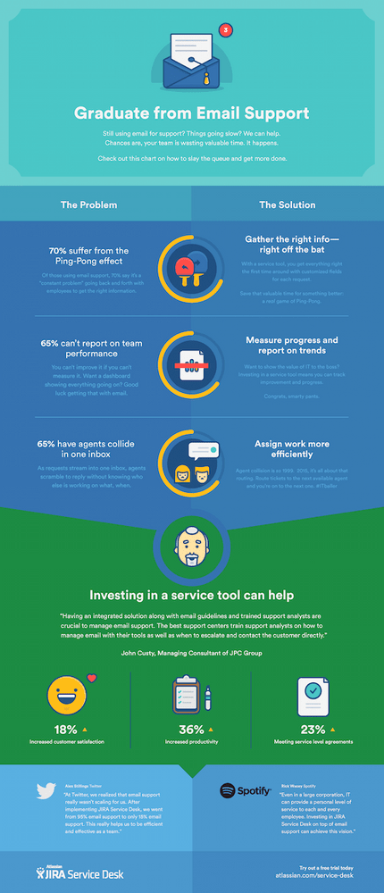 Ngừng Hỗ Trợ Qua Email Infographic