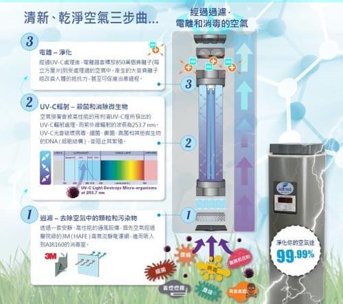 UVC 負離子多功能空氣淨化機 (醫療級別)