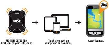 Spot Trace Theft-Tracking Device