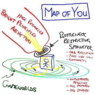 Map of you and the bright principles by Possibility Management on startover.xyz