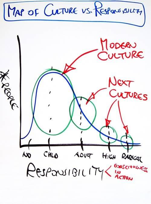 Map of Culture vs. Responsibility by Possibility Management