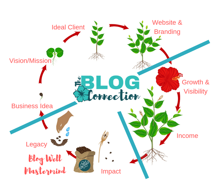 The Blog Connection flow chart