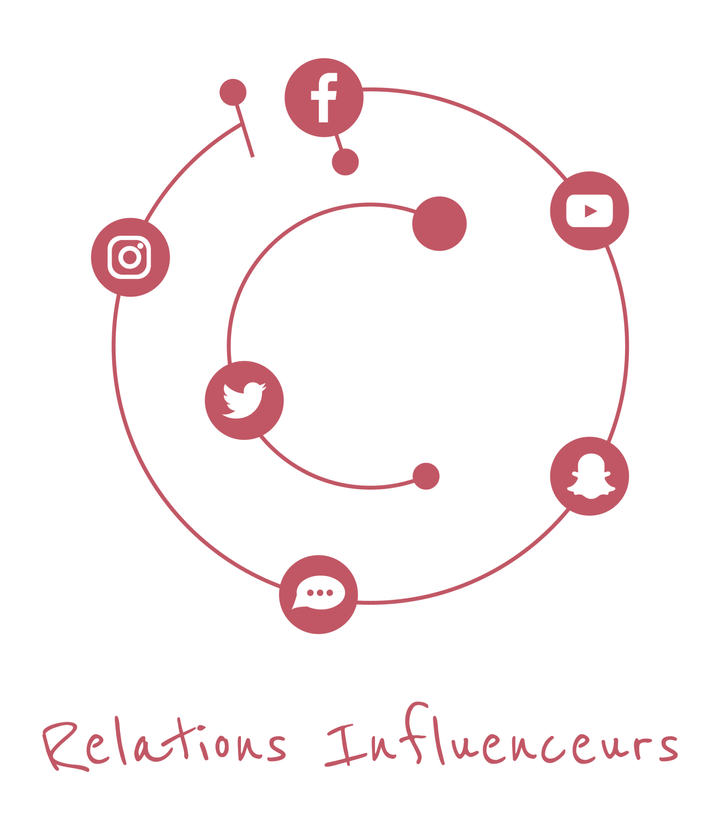 Relations influenceurs - Jeannette Communication