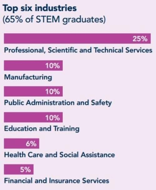 "Source: Australian Office of Chief Scientist, ""Australia's STEM Workforce"""