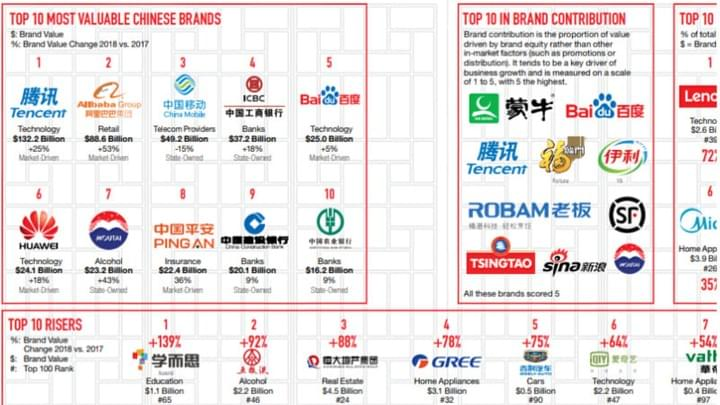 Top Chinese brands