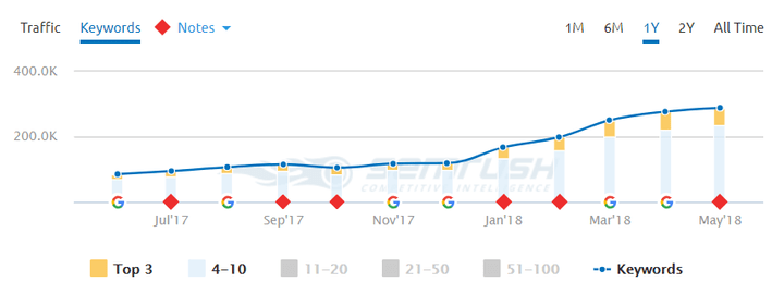 SEO Keyword Rankings as presented in SEMRush