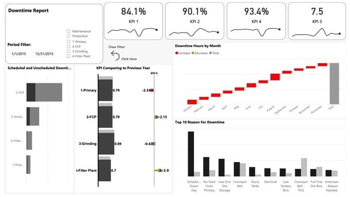 3AG Systems data visualization and reporting dashboard