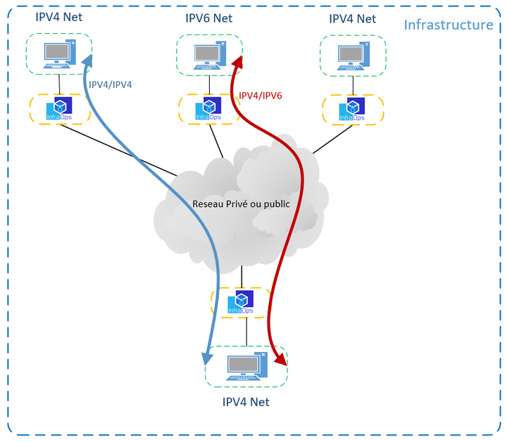 IPV4 IPV6 Communication IOPS100