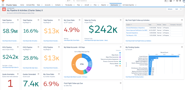 STACK.aero CharterMetrics reporting in Salesforce for business aviation