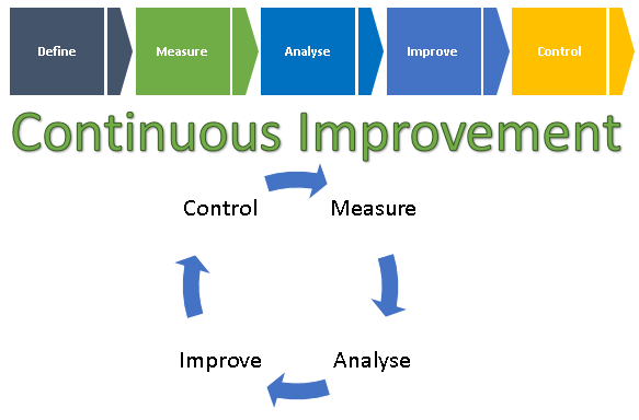 Six Sigma, proecess improvement