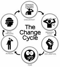 Change Management, Business Transformation