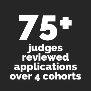 75+ judges reviewed applications over 4 cohorts