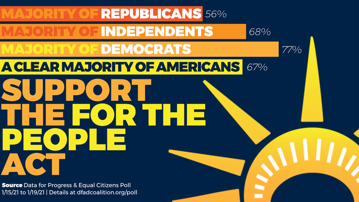 "Graphic image of Statue of Liberty crown with the words, ""Majority of Republicans (56%), Majority of Independents (68%), Majority of Democrats (77%), A clear Majority of Americans (67%) Support the For the People Act. Source: http://dfadcoalition.org/poll"