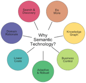 Semantic technology, semantic modeling