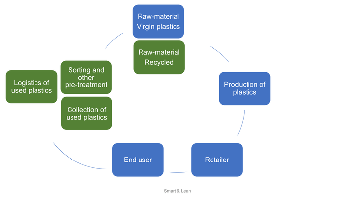 circular economy plastics agriculture livestock silage animal feed
