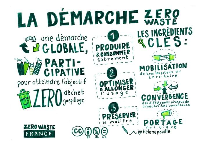 facilitation graphique, facilitation visuelle, Hélène Pouille, Zero Waste
