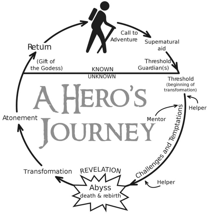 The Hero's Journey in Archetypal Lineage