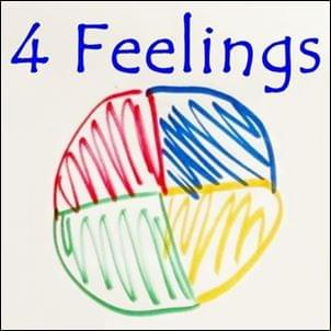 4 Four Feelings StartOver.xyz Possibility Management