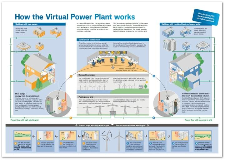 How the virtual power plant works