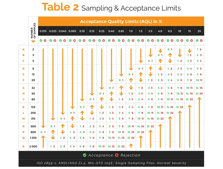 Acceptance Quality Limits (AQL) in  %