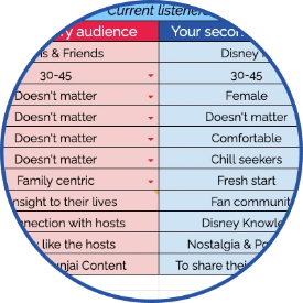 Avatar analysis to help you promote your podcast