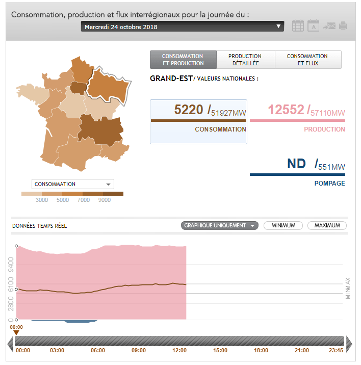 Production d'ENR par région