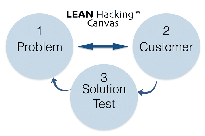 LEAN Hacking Minimum Viable Canvas - part 1 by Greg Twemlow