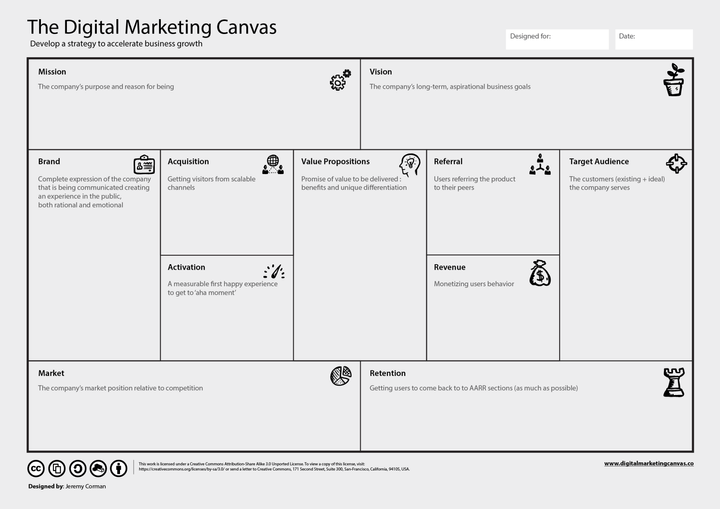 The Digital Marketing Canvas - overview