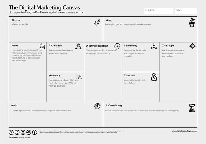 Digital-Marketing-Canvas_Deutsch