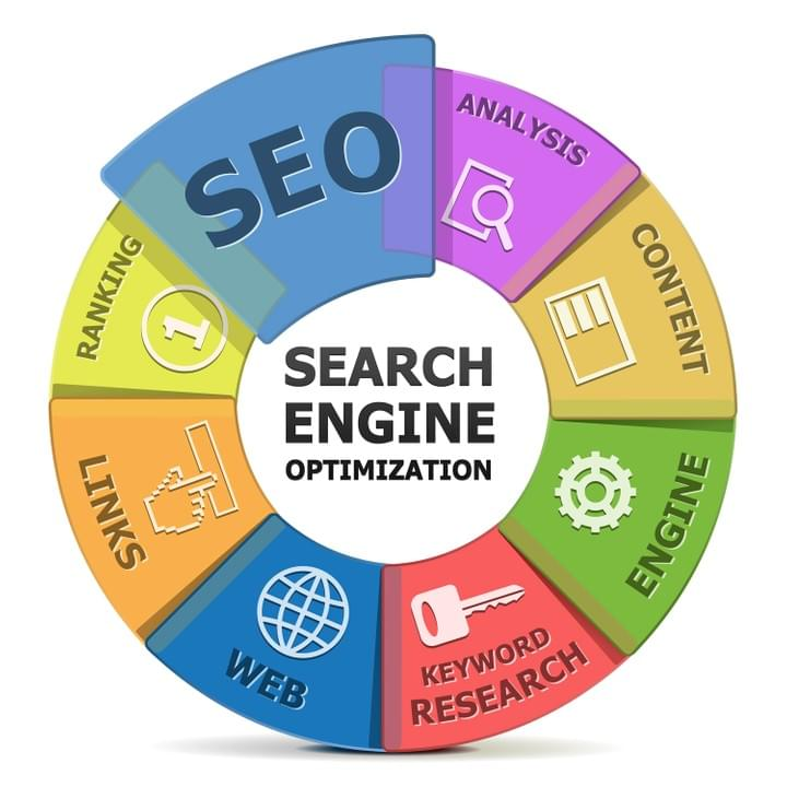 Search Engine Optimization | Blocker Publishing