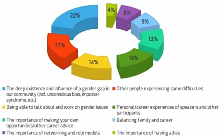 Main insights of participants: 22% said their main insight was realizing the deep existence and influence of a gender gab in our community, 17% said it was other people experiencing same difficulties, 14% each said it was being able to talk about work on gender issues and personal experiences of speakers and other participants, 13% said it was career advice, 9% said it was balancing family and career, 8% said it was the importance of networking and role models, 4% said it was the importance of having allies