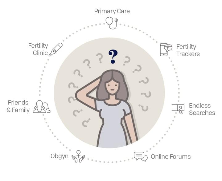 Today's fertility path  is confusing and time-consuming  guesswork.