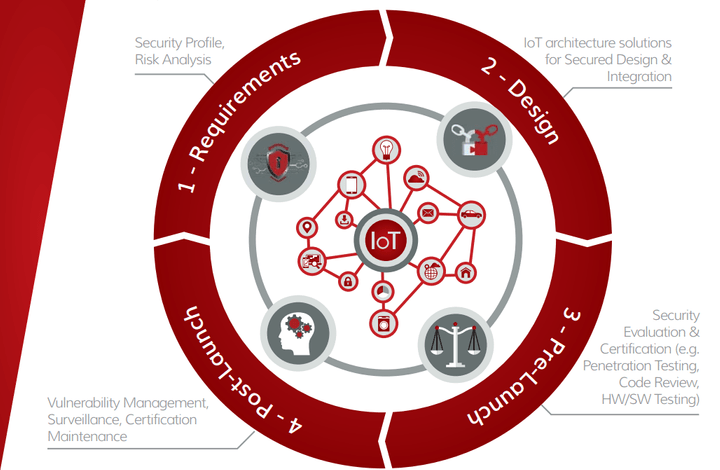 IoT Security By Design