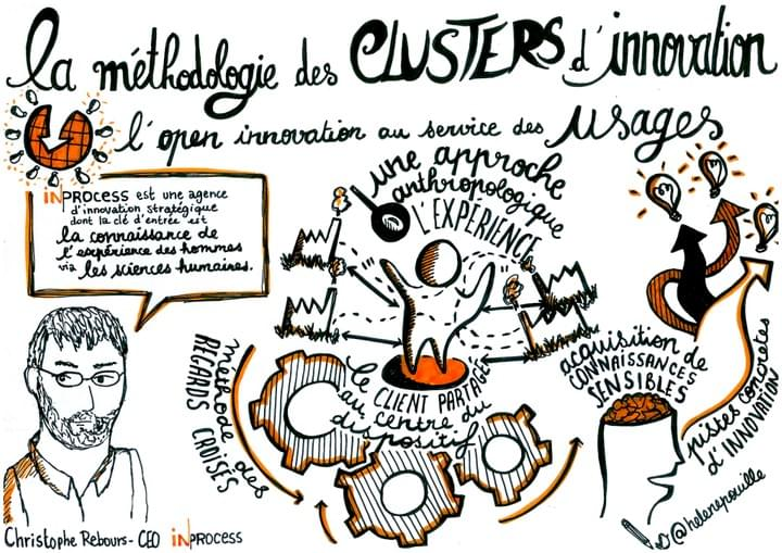 sketchnotes, facilitation graphique, facilitation visuelle, Hélène Pouille, clusters, innovation