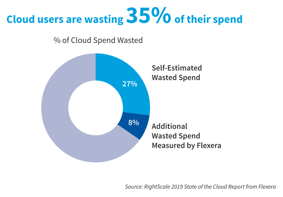 Cloud Users Are Wasting 35% of Their Cloud Spending