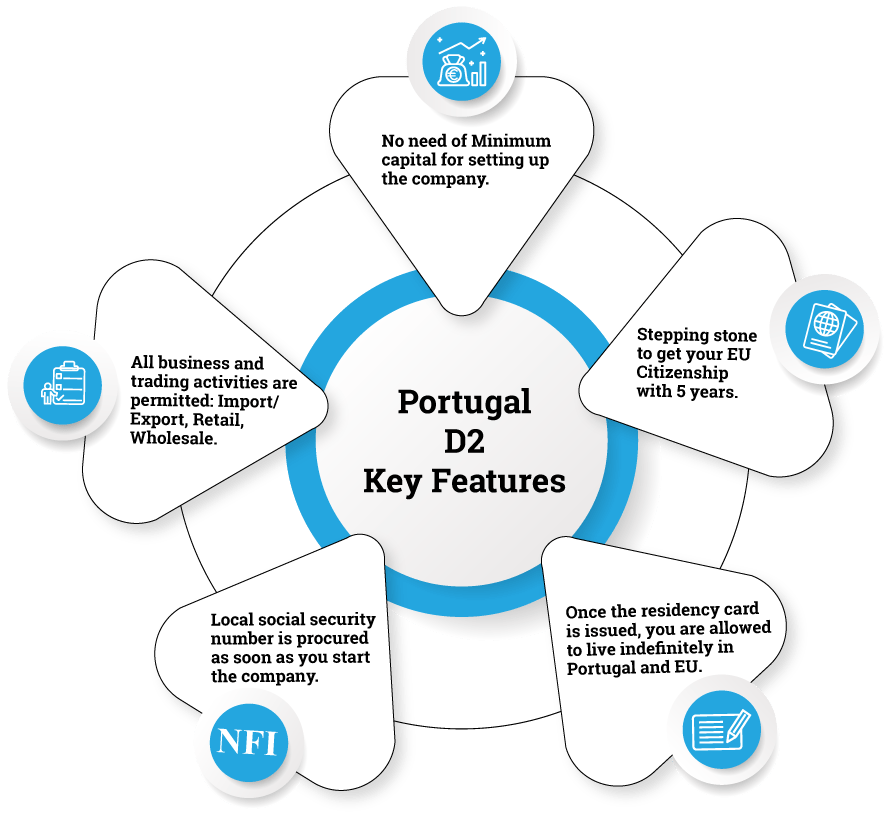 Features of Portugal D2 Visa