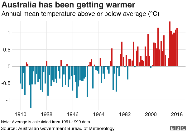 Australia getting hotter in past 100 years