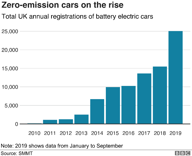 Total UK annual registrations of battery electric cars, zero-emission cars