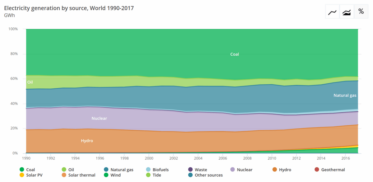 Electricity generation by source, 1990 to 2017