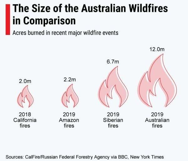 Size of australian bushfires compared with other natural disasters