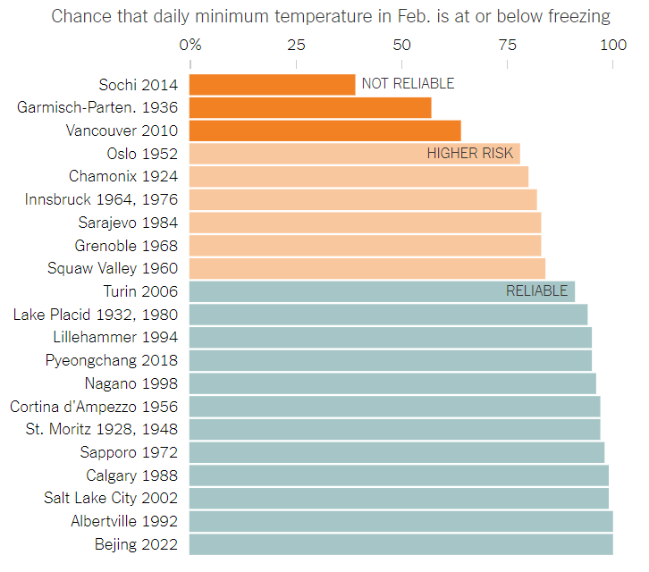 Winter Olympic venue minimum temperatures